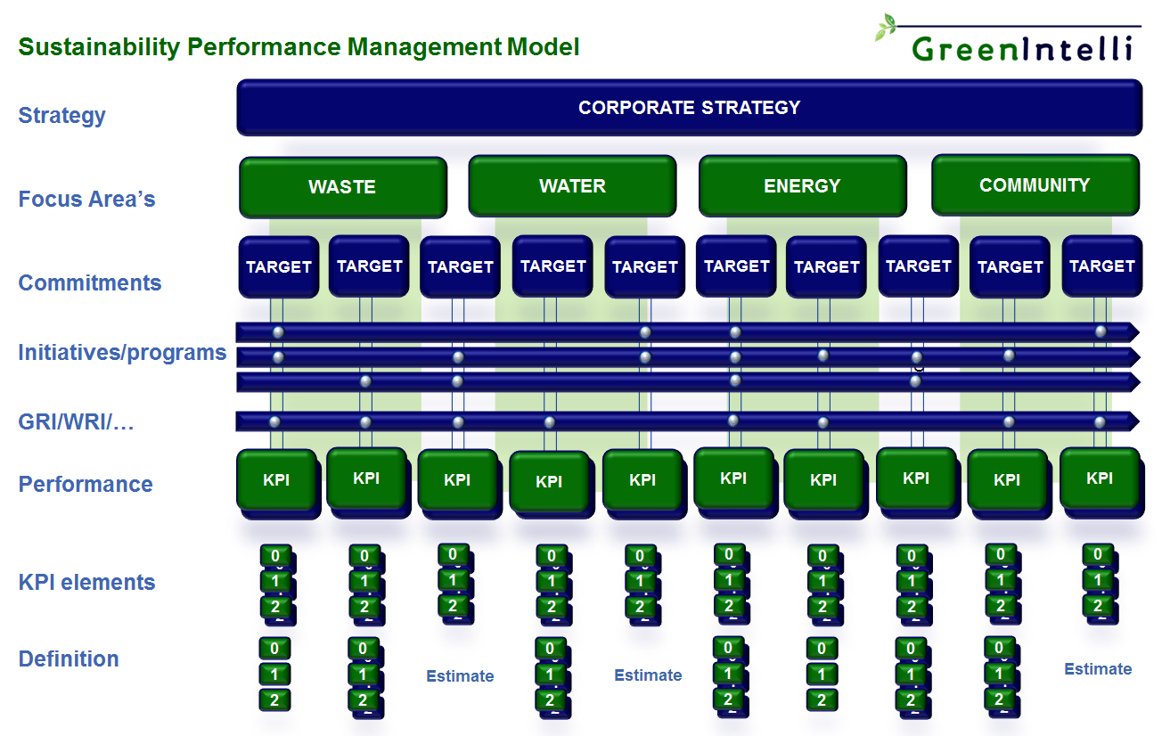 Sustainability Performance Management